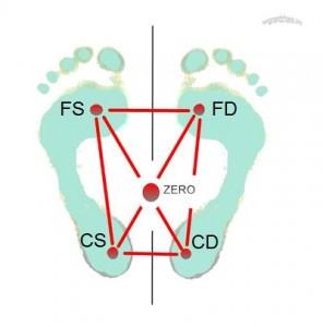 feet3Wro